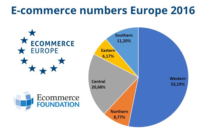 Compradores ecommerce en Europa