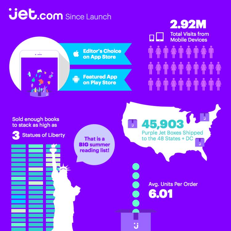 Algunos datos del marketplace Jet desde su lanzamiento.